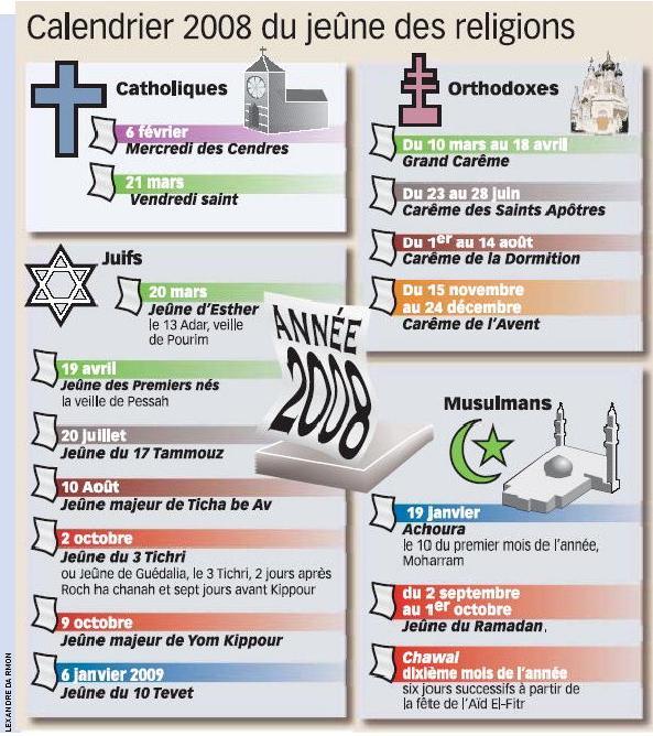 Değişik dinlerdeki oruç uygulamalarının tarihlerini sunan bir çizelge